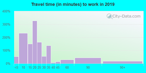 38771 zip code travel time to work (commute)