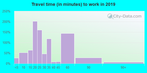 38773 zip code travel time to work (commute)