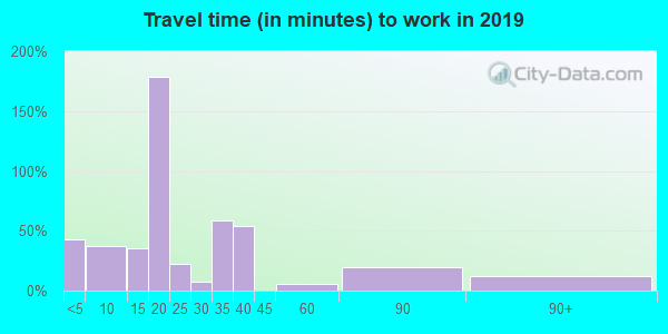 Travel time to work (commute) in zip code 38778