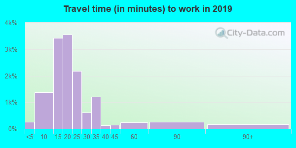 38801 zip code travel time to work (commute)