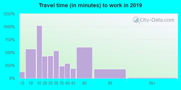 38821 zip code travel time to work (commute)