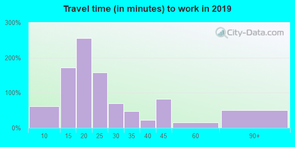 38846 zip code travel time to work (commute)