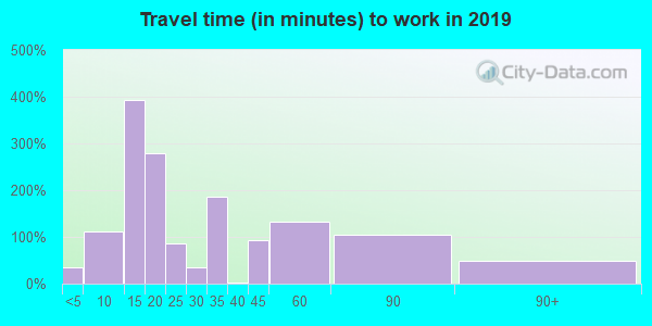 38847 zip code travel time to work (commute)