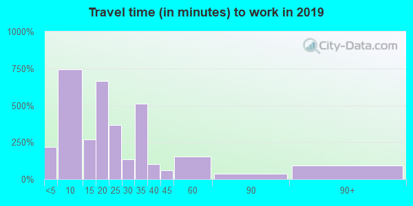 38852 zip code travel time to work (commute)