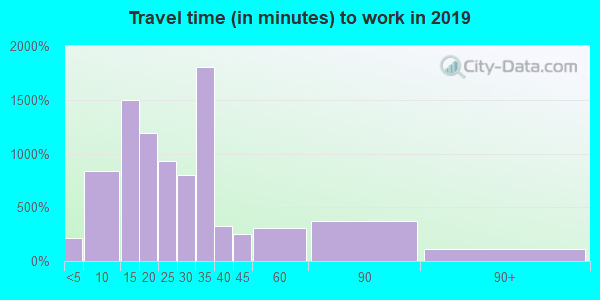 38863 zip code travel time to work (commute)