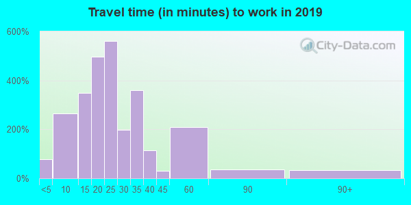 38868 zip code travel time to work (commute)