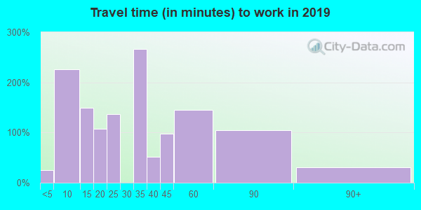 38915 zip code travel time to work (commute)