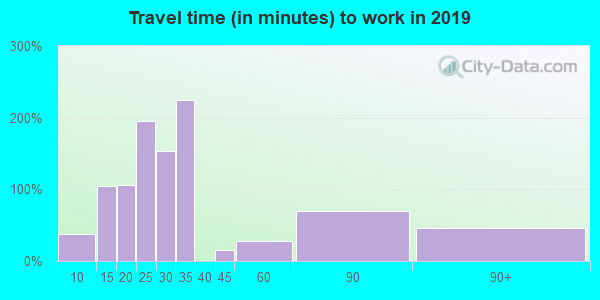 38917 zip code travel time to work (commute)