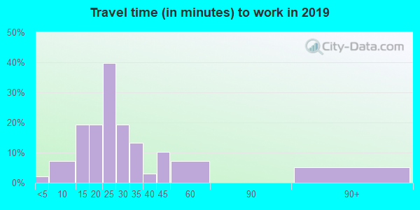 38924 zip code travel time to work (commute)