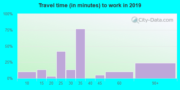 38966 zip code travel time to work (commute)