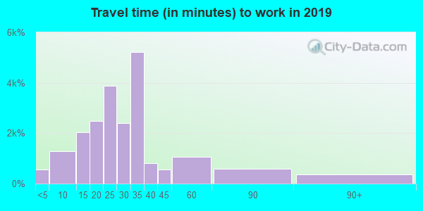 39047 zip code travel time to work (commute)