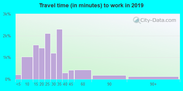 39056 zip code travel time to work (commute)