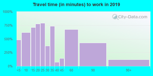 39074 zip code travel time to work (commute)