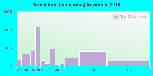 39083 zip code travel time to work (commute)