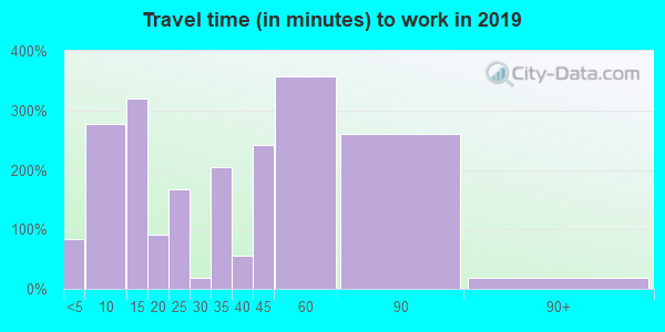 39095 zip code travel time to work (commute)