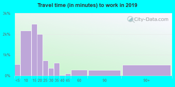 39120 zip code travel time to work (commute)
