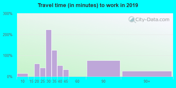 39179 zip code travel time to work (commute)