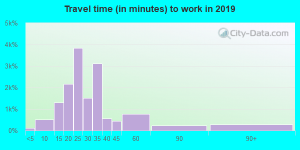 39212 zip code travel time to work (commute)