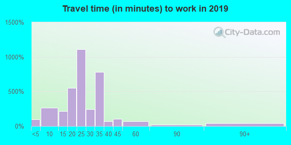 39218 zip code travel time to work (commute)