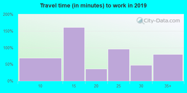 39320 zip code travel time to work (commute)