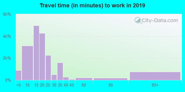39401 zip code travel time to work (commute)