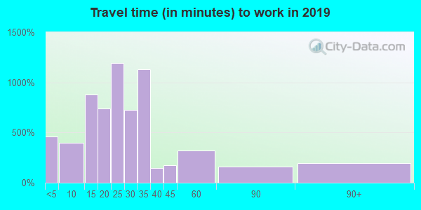 39475 zip code travel time to work (commute)