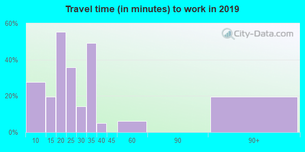 39477 zip code travel time to work (commute)
