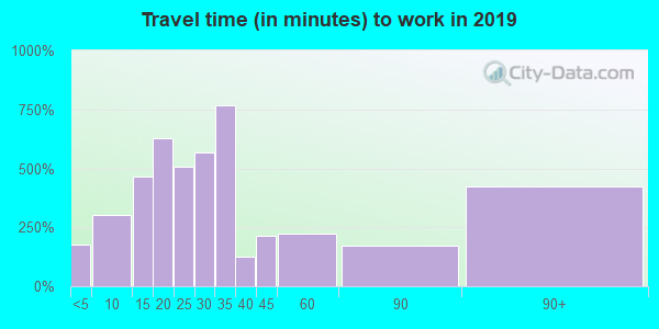 39482 zip code travel time to work (commute)
