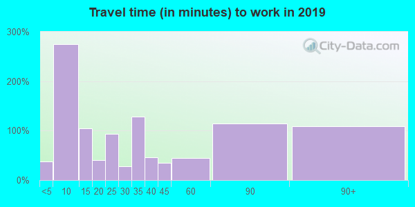 39638 zip code travel time to work (commute)