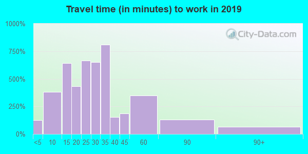 39730 zip code travel time to work (commute)
