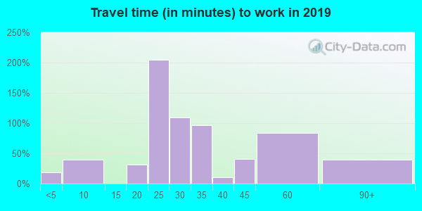 39756 zip code travel time to work (commute)