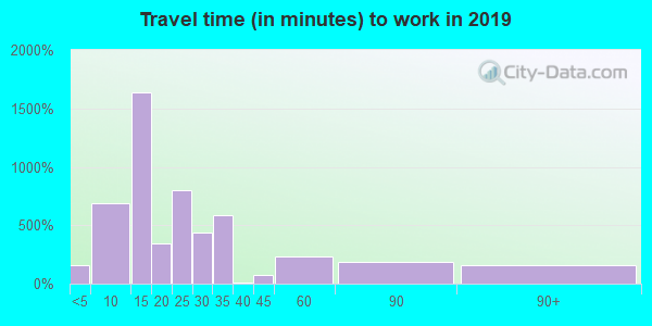 39773 zip code travel time to work (commute)