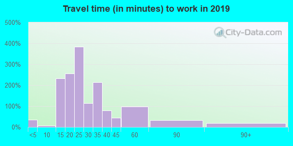 40045 zip code travel time to work (commute)