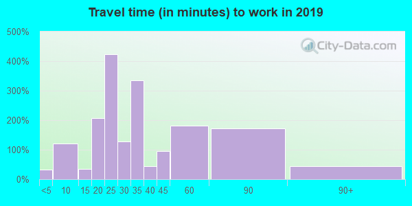 Travel time to work (commute) in zip code 40051
