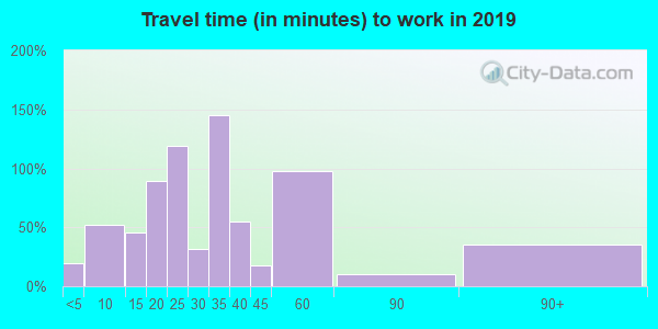 40055 zip code travel time to work (commute)