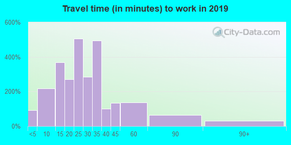 40067 zip code travel time to work (commute)