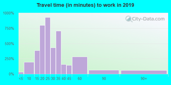 40118 zip code travel time to work (commute)