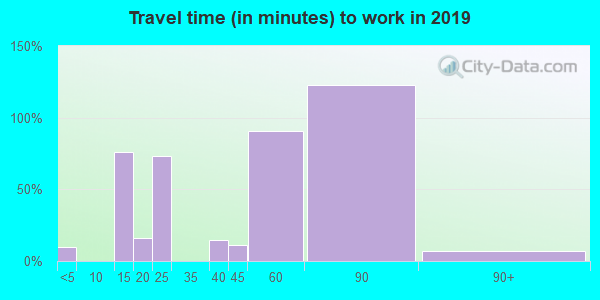 40157 zip code travel time to work (commute)