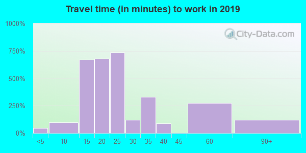 40162 zip code travel time to work (commute)