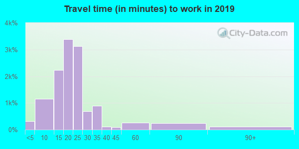 40205 zip code travel time to work (commute)