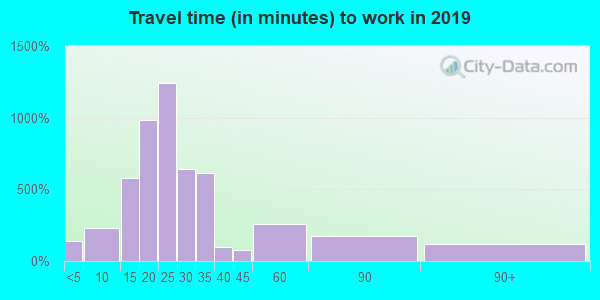 40212 zip code travel time to work (commute)