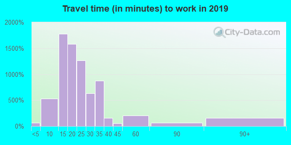 40217 zip code travel time to work (commute)