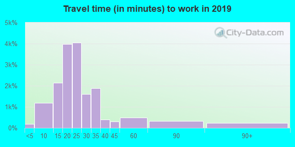 40218 zip code travel time to work (commute)