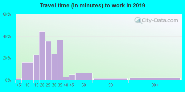 40219 zip code travel time to work (commute)