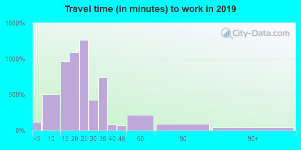 40242 zip code travel time to work (commute)