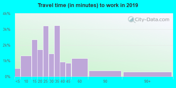 40272 zip code travel time to work (commute)