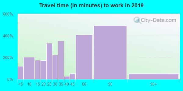 40311 zip code travel time to work (commute)