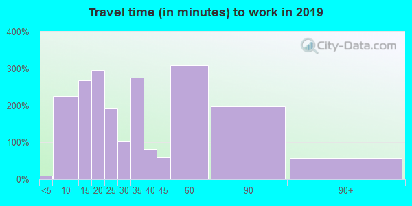 40312 zip code travel time to work (commute)