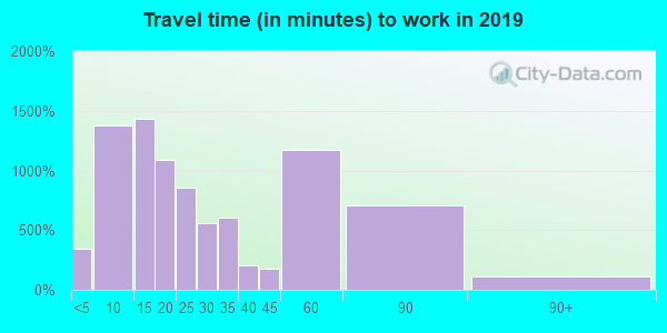 Travel time to work (commute) in zip code 40330