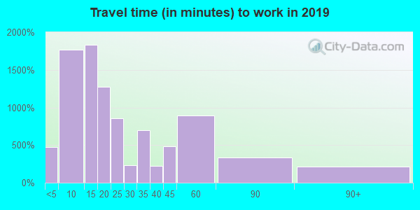 40353 zip code travel time to work (commute)